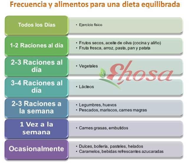 Dieta equilibrada | Productos para hosteleria
